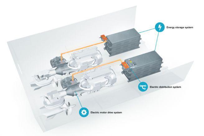 Propulsion IPS hybride électrique de Volvo Penta